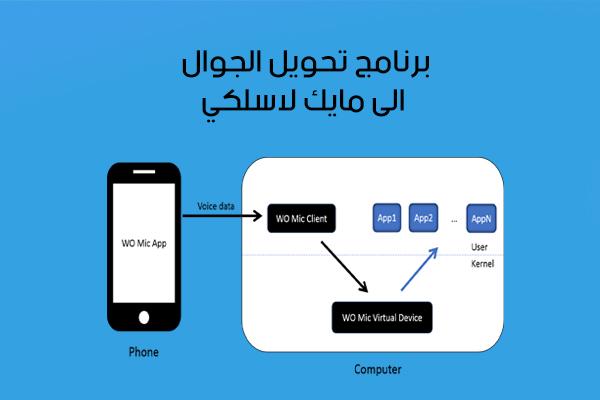 تحميل برنامج WO Mic أحدث إصدار للموبايل
