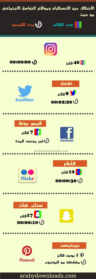 تحميل برنامج انستقرام عربي للايفون والايباد Instagram 2017 الانستقرام احدث اصدار difference-between-i