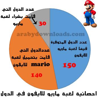 احصائية لعبة سوبر ماريو رن في دول العالم