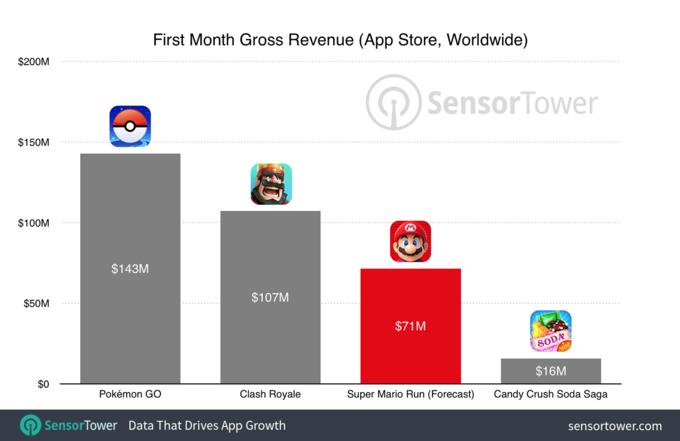 توقعات ارباح لعبة سوبر ماريون رن الجديدة Super Mario Run