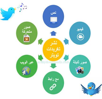 تغريدات تويتر - كيفية استخدام تويتر