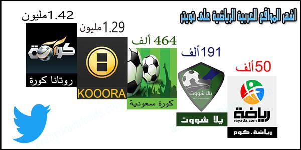 اشهر 10 حسابات عربية على تويتر مشاهير سعوديين و عرب الاكثر نشاطا و متابعة على تويتر - حسابات مواقع كورة مباشر على تويتر - هذه تصنيفات لابرز مواقع و تطبيقات كرة القدم للبث المباشر