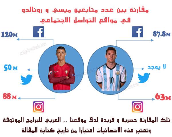 اكثر 10 حسابات مشهورة على تويتر - مقارنة بين ميسي و رونالدو في مواقع التواصل الاجتماعي