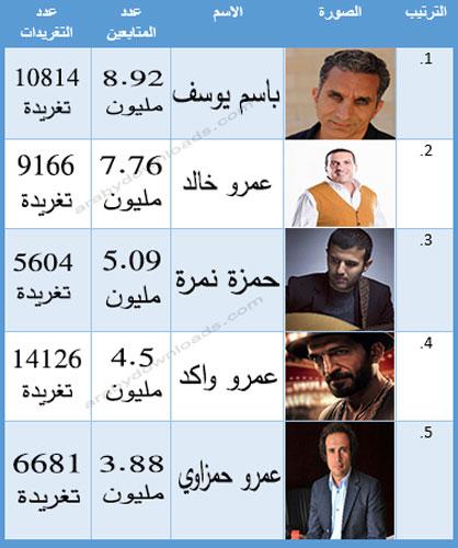 اشهر 10 حسابات عربية على تويتر - مشاهير مصر