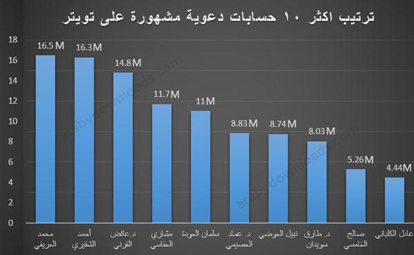 اشهر 10 حسابات عربية على تويتر - تصنيفات مشاهير تويتر العرب