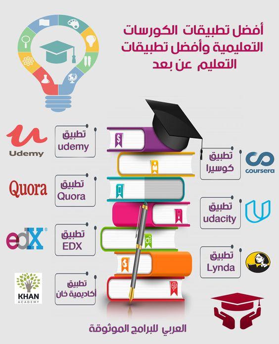 تحميل برنامج التعليم عن بعد للاندرويد إدراك Edraak - مساقات عربية مجانية اونلاين