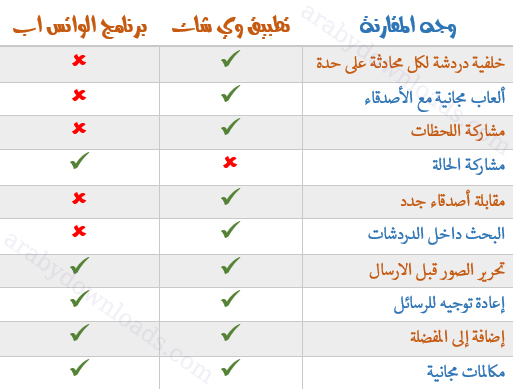 الفرق بين تطبيق وي جات وبرنامج واتساب للايفون - تحميل وي شات عربي للايفون والايباد