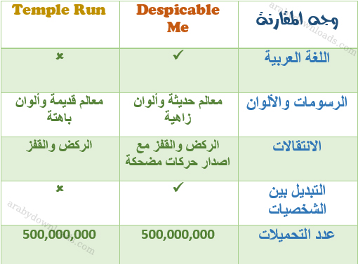 الفرق بين تمبل رن ودسبكبل مي - تحميل لعبة despicable me