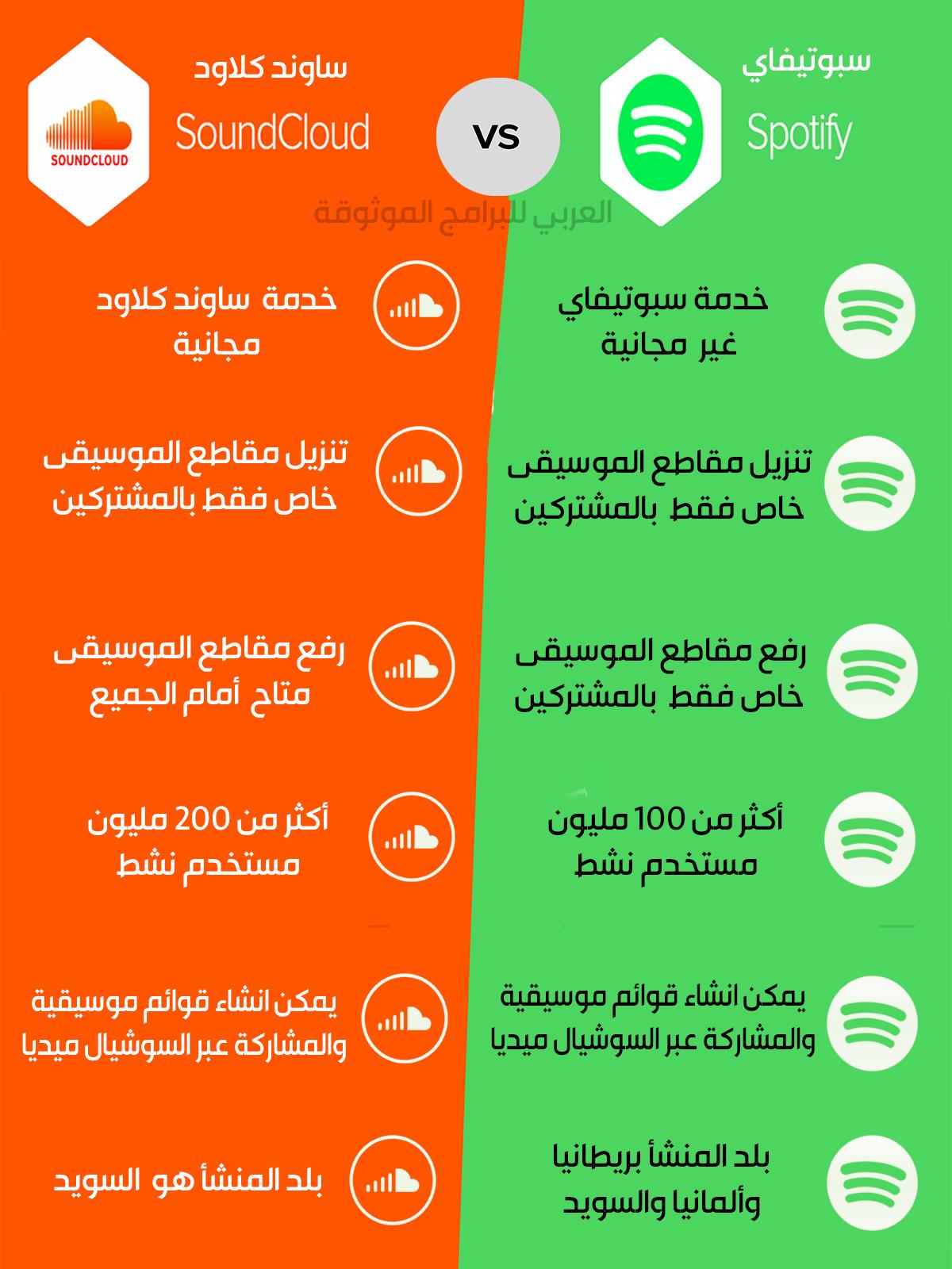 مقارنة بين تطبيق سبوتيفاي وبرنامج ساوندكلاود Sound Cloud vs Spotify
