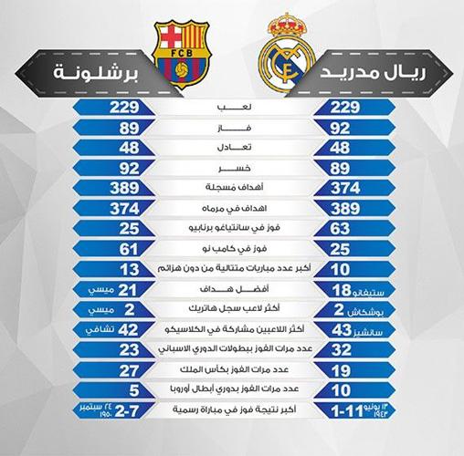 احصائيات الكلاسيكو بين ريال مدريد و برشلونة و بين ميسي و رونالدو 2017