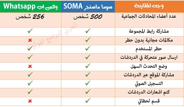 الفروقات بين واتس اب وسوما - تحميل برنامج سوما