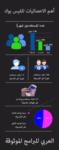 احصائيات فيس بوك في عام 2017 - انفوجرافيك فيس بوك