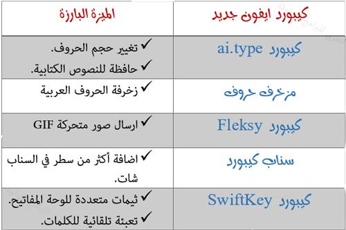 مقارنة بين لوحات المفاتيح في الايفون - تحميل افضل كيبورد عربي في الايفون