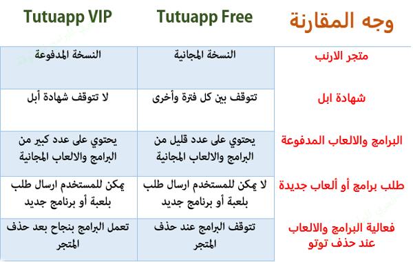 الفروقات الجوهرية بين توتو المجاني والارنب الصيني المدفوع - تحميل tutuapp free للايفون