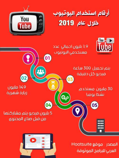 إحصائيات انتشار تطبيق اليوتيوب للموبايل - أرقام استخدام تطبيق اليوتيوب 2019