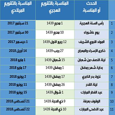 المناسبات الإسلامية والإجازات الرسمية بالتقويمين الهجري والميلادي