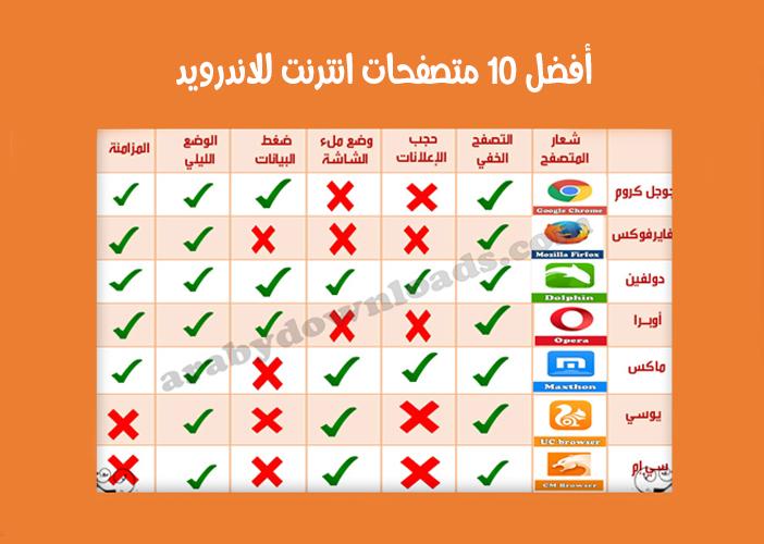 تحميل أفضل 10 متصفحات انترنت للاندرويد تنزيل أفضل متصفح أندرويد عربي مجاني للموبايل