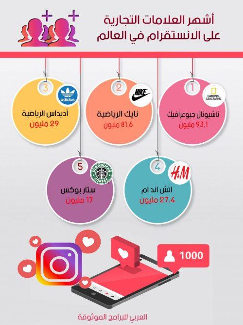 أشهر العلامات التجارية عبر الانستقرام عربي الجديد