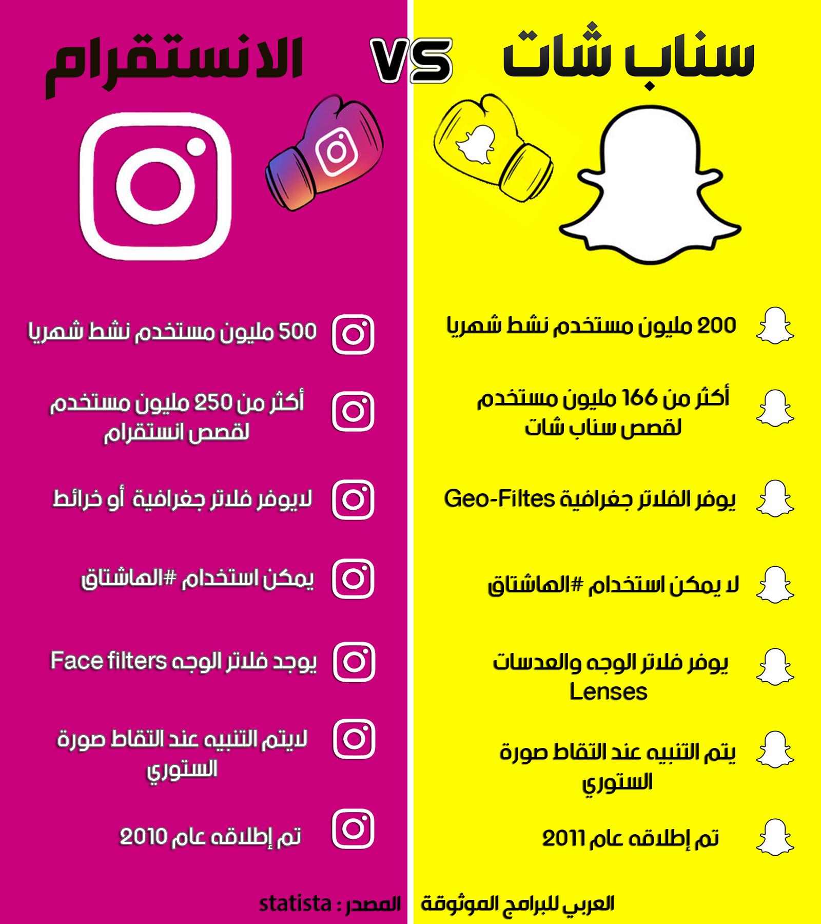 شرح الانستقرام الجديد بالصور وكل ما تود معرفته عن برنامج انستقرام بالعربي 2019 Instagram
