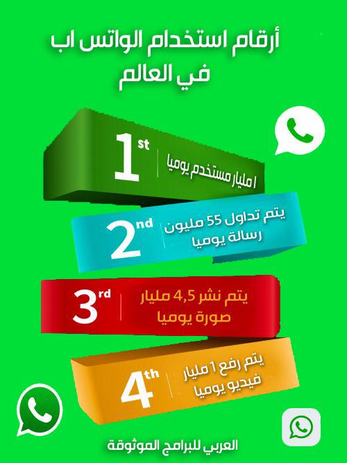 أرقام انتشار تطبيق واتس اب عربي الجديد 2019 حول العالم