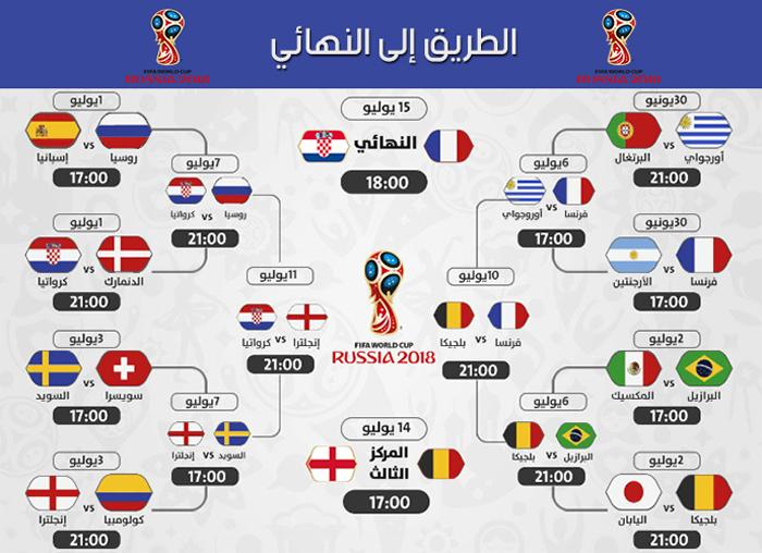 جدول كأس العالم 2018 .. من دور المجموعات حتى النهائيات