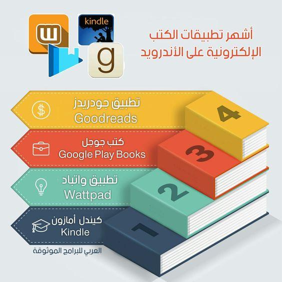 أفضل تطبيقات الكتب الالكترونيه على منصة الاندرويد أفضل تطبيقات تنزيل وقراءة الكتب اونلاين