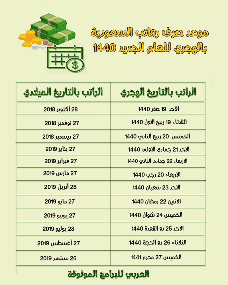 موعد صرف الراتب لهذا الشهر بالهجري والميلادي 1440 - 2018/2019