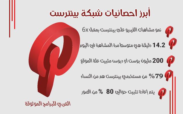 تحميل برنامج بينترست عربي شرح شبكةPinterest لمشاركة الافكار بالخطوات والصور