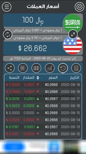 بيانات ومؤشرات حول العملات النقدية